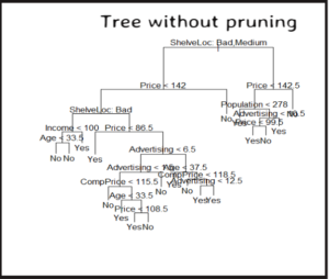 cv-tree-without-pruning