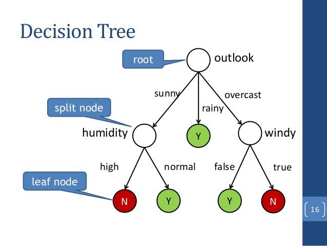 classification tree nosimpler