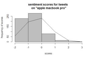 sa-tweets-apple-macbookpro
